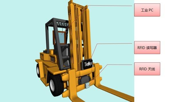 基于RFID技术在叉车仓储管理系统中的应用