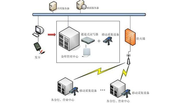 基于RFID技术在银行钱箱管理系统中的应用