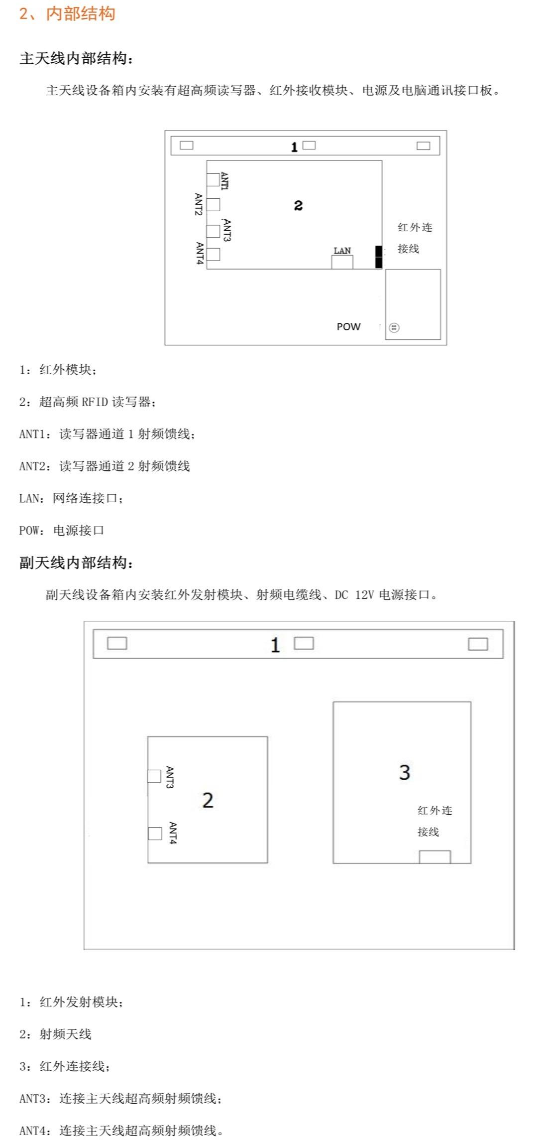 RFID通道门禁