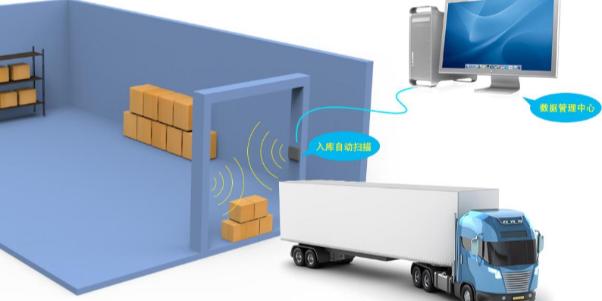 RFID 物流运输