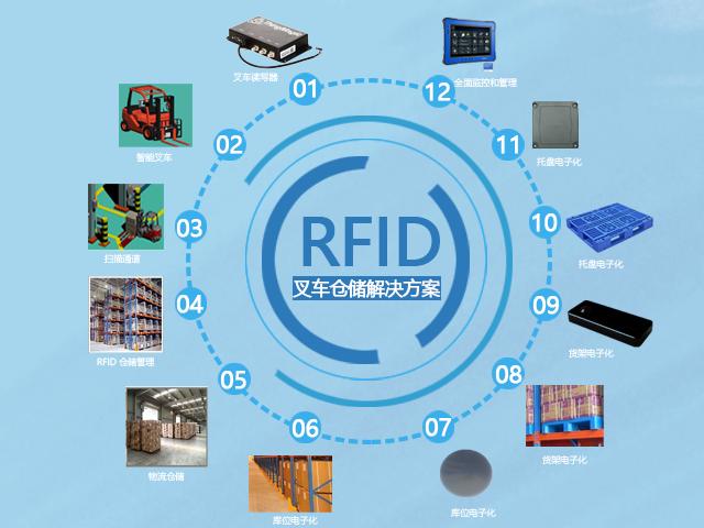 rfid,读写器,rfid解决方案,标签,仓储,深圳铨顺宏