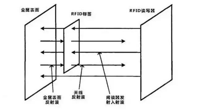 影响UHFRFID性能的变量