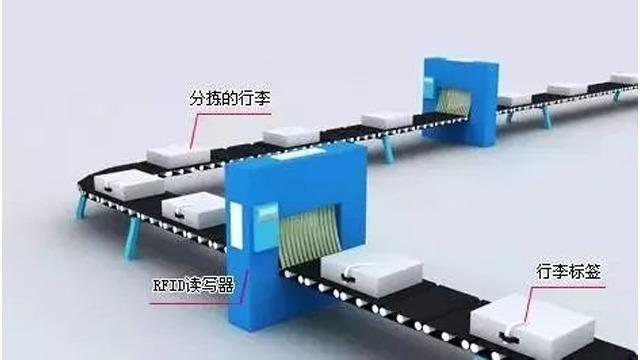 基于物联网RFID技术在货物分拣管理系统中的应用