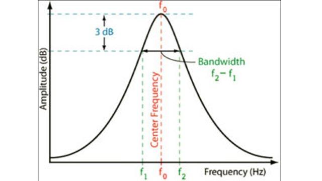 响应带宽怎么影响无源RFID标签的性能