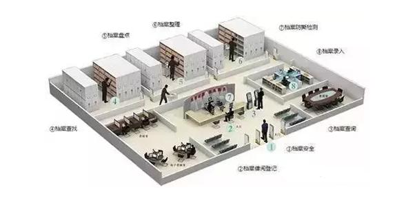 RFID档案管理定位