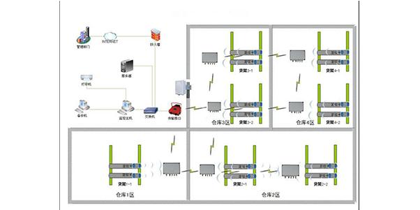 RFID仓储管理定位