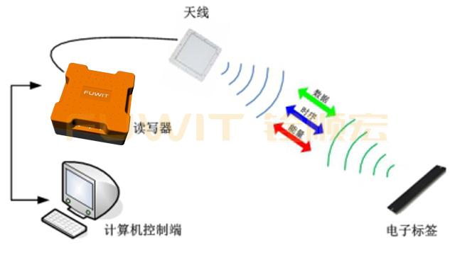 RFID工业一体机,RFID汽车总装线,RFID应用系统