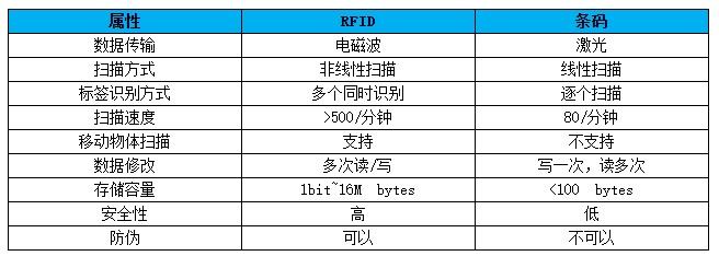 RFID服装供应链管理系统