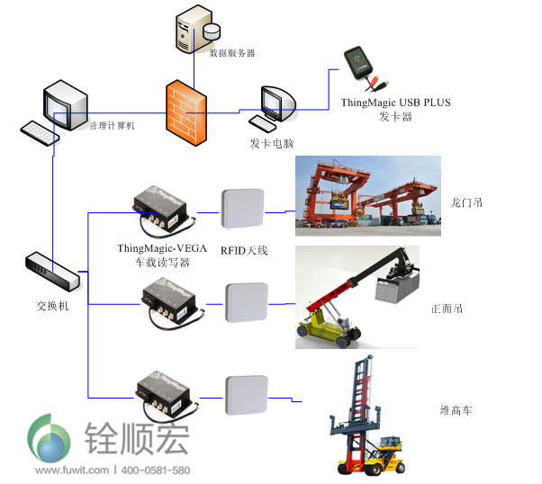 集装箱RFID物流运输管理系统