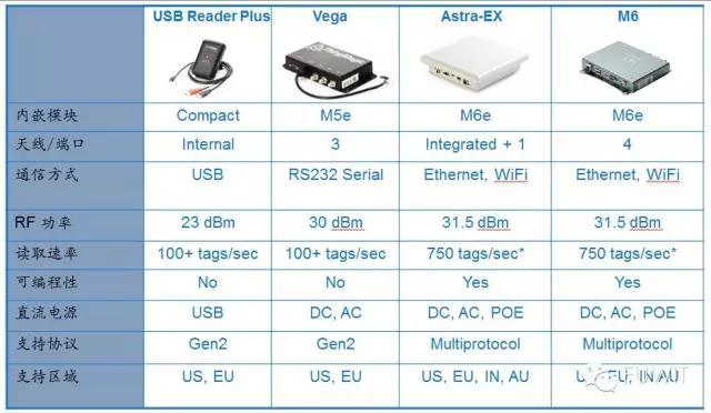 RFID读写器设备