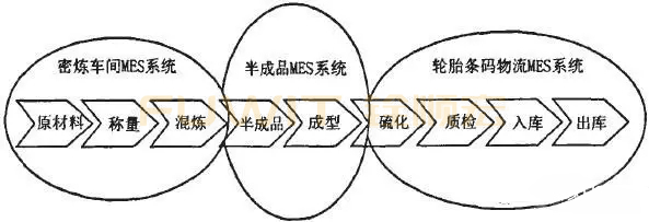 轮胎企业MES系统