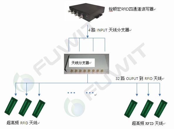 RFID智能档案管理系统_3