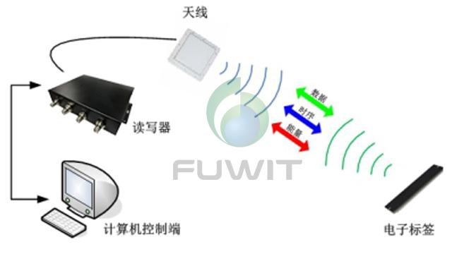 rfid仓库管理系统,RFID仓储物流