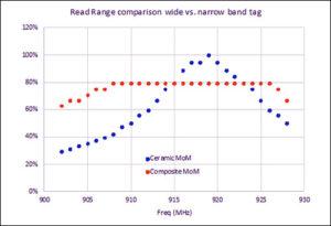 响应带宽,RFID标签性能,RFID陶瓷标签