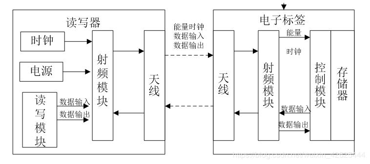 RFID无线射频识别系统
