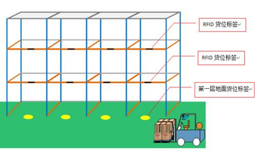 中外运RFID物流仓管理系统流程图