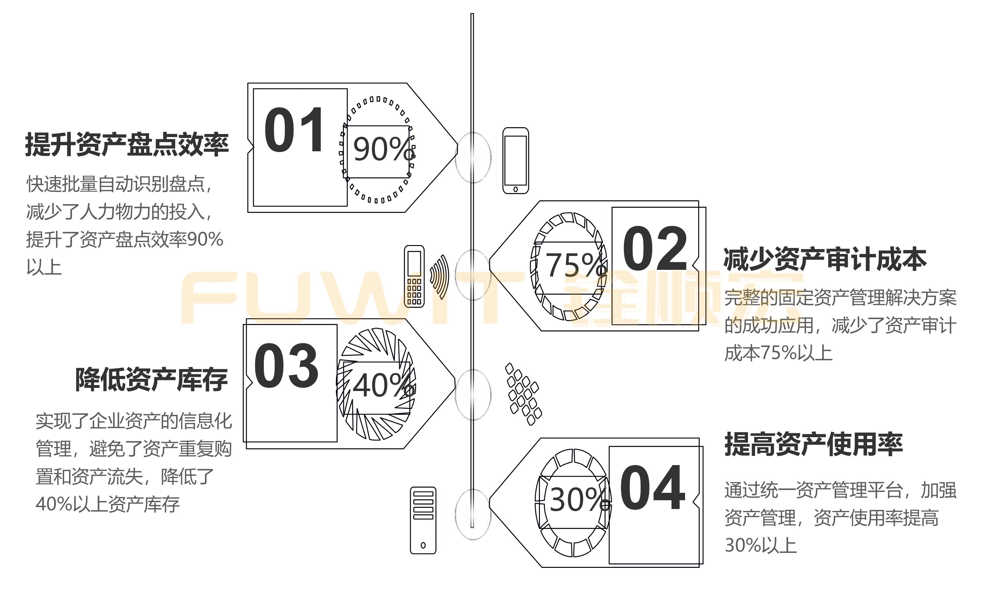 RFID固定资产管理应用