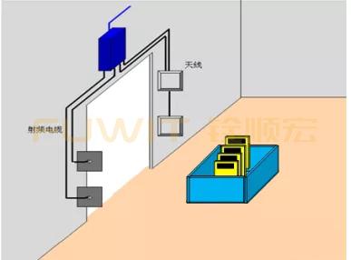 rfid通道式采集,rfid纺织样品检测系统,rfid入库管理