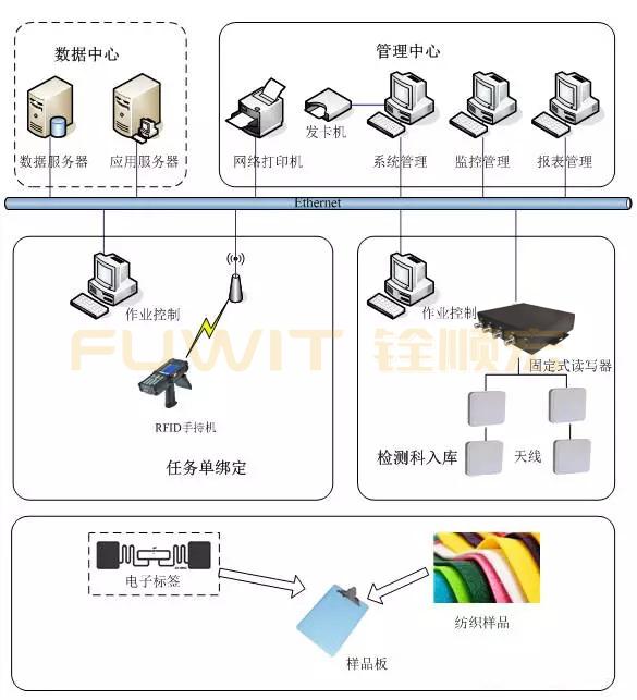 rfid纺织样品检测系统,rfid入库管理,rfid电子标签