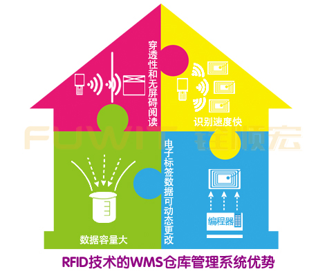 wms仓库管理系统,rfid仓储,rfid仓储物流