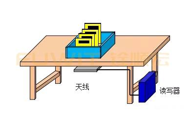 rfid桌面式采集,rfid纺织样品检测系统,rfid入库管理