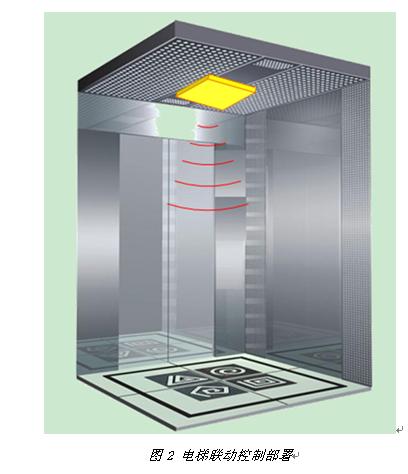超高频RFID智慧酒店管理系统,RFID固定式读写器,RFID数据采集器