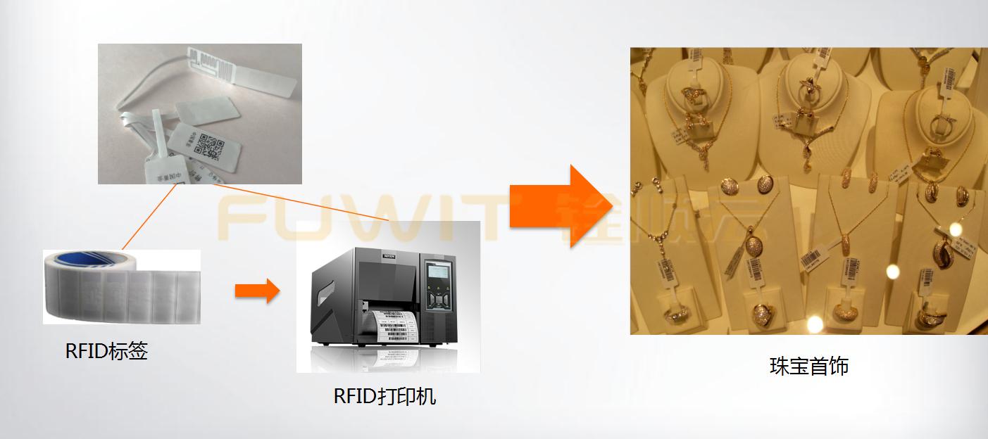 RFID珠宝管理系统,RFID珠宝盘点,RFID读写器
